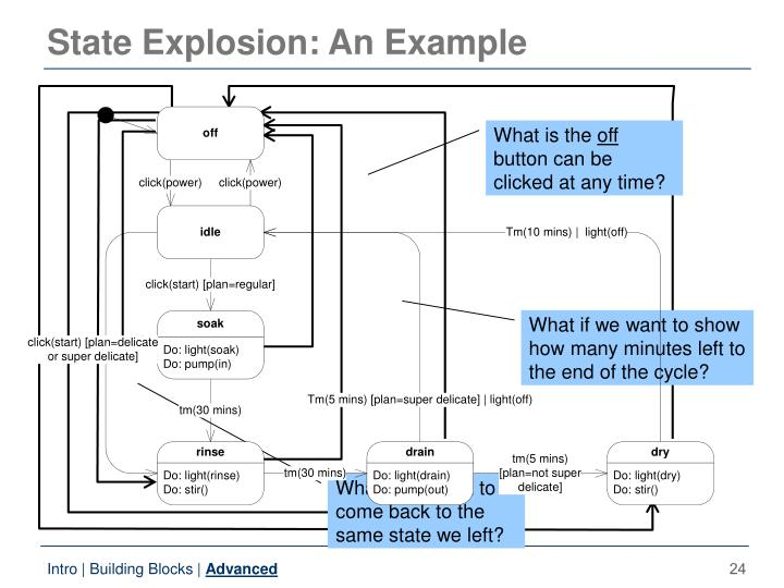 State Explosion: An Example