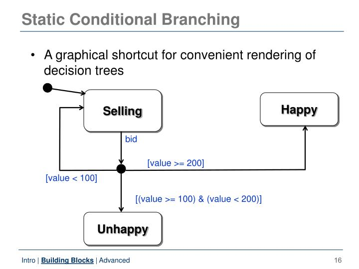 Static Conditional Branching