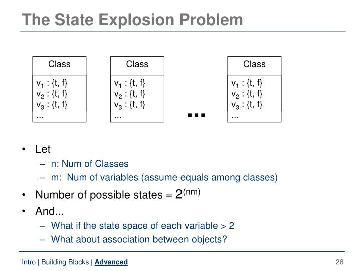 The State Explosion Problem