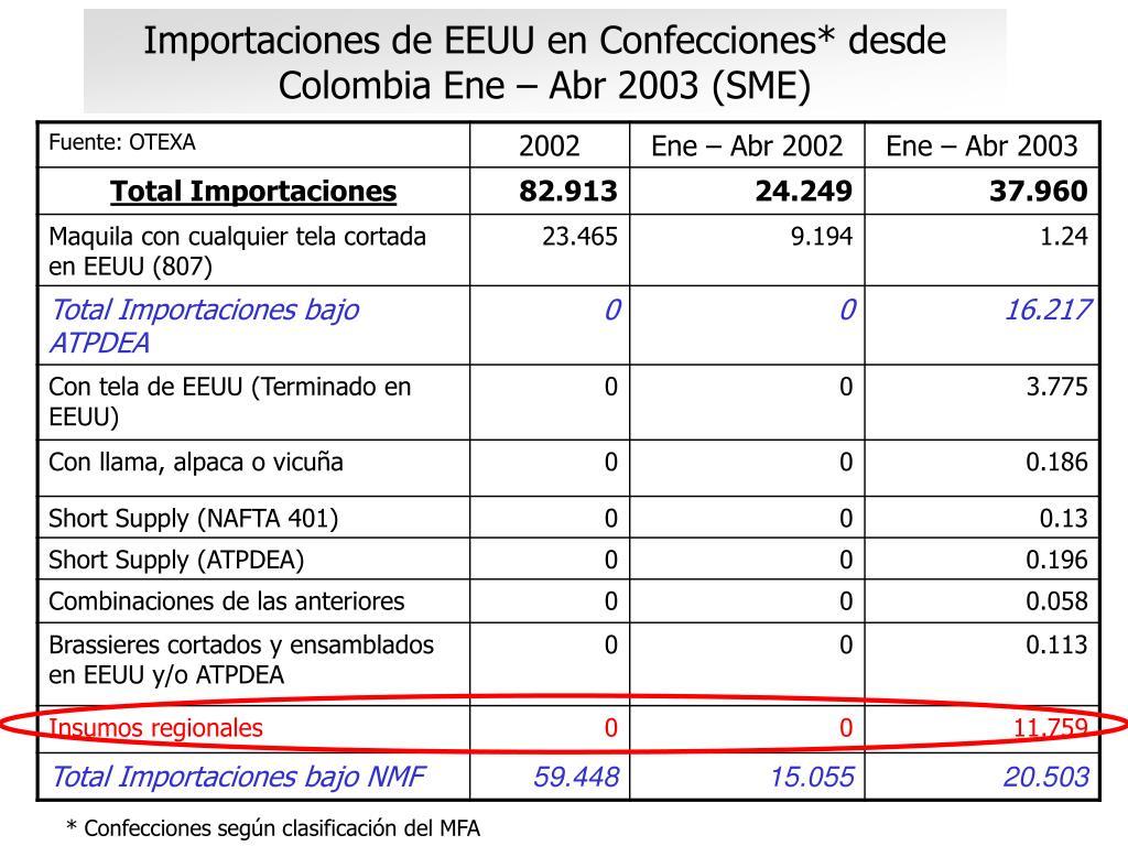 Importaciones de EEUU en Confecciones* desde Colombia Ene – Abr 2003 (SME)