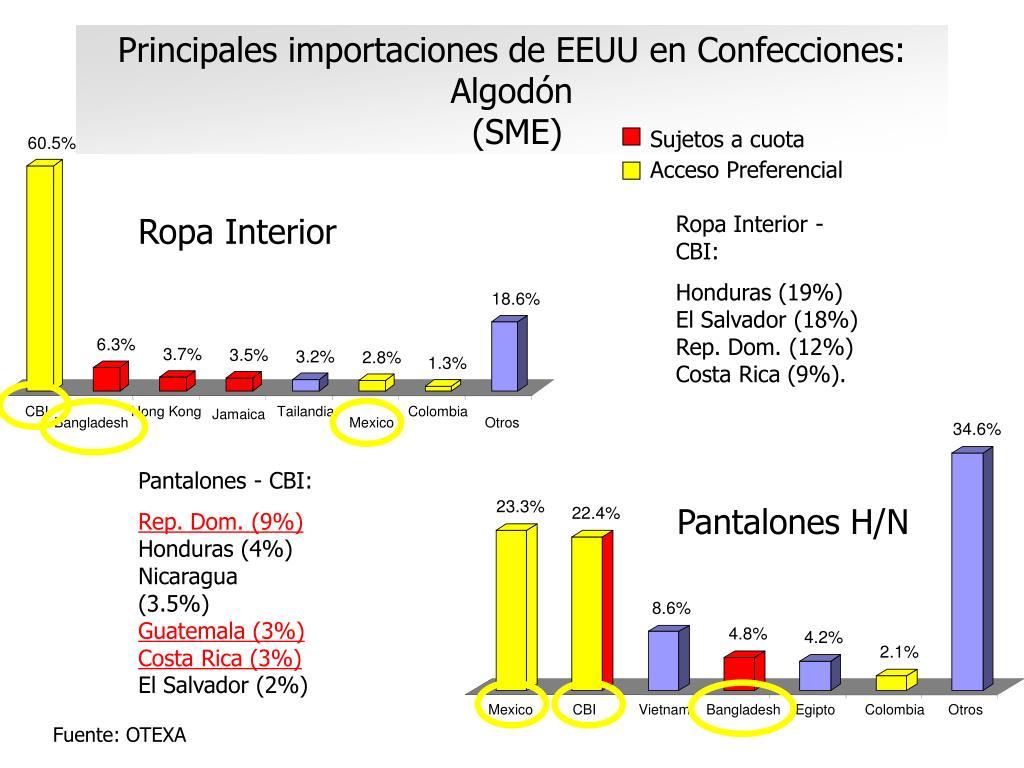 Principales importaciones de EEUU en Confecciones: Algodón