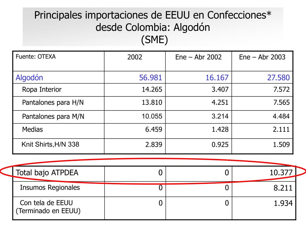 Principales importaciones de EEUU en Confecciones* desde Colombia: Algodón