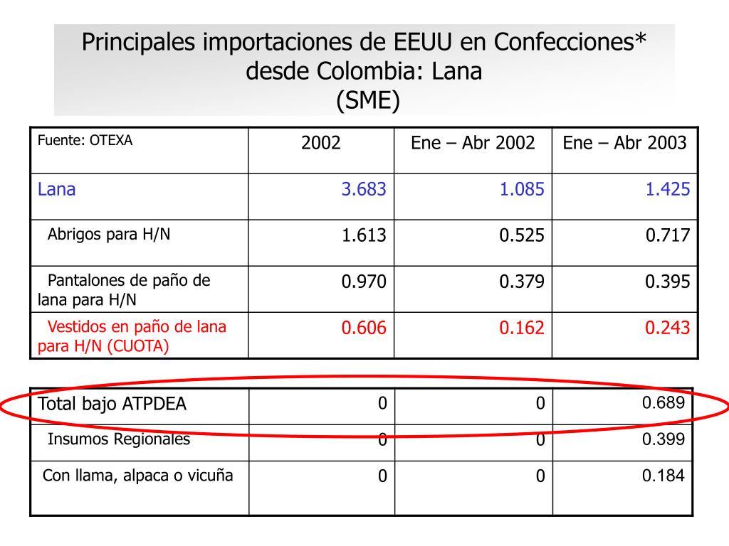 Principales importaciones de EEUU en Confecciones* desde Colombia: Lana