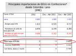 principales importaciones de eeuu en confecciones desde colombia lana sme