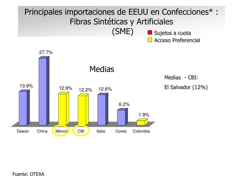 Principales importaciones de EEUU en Confecciones* : Fibras Sintéticas y Artificiales