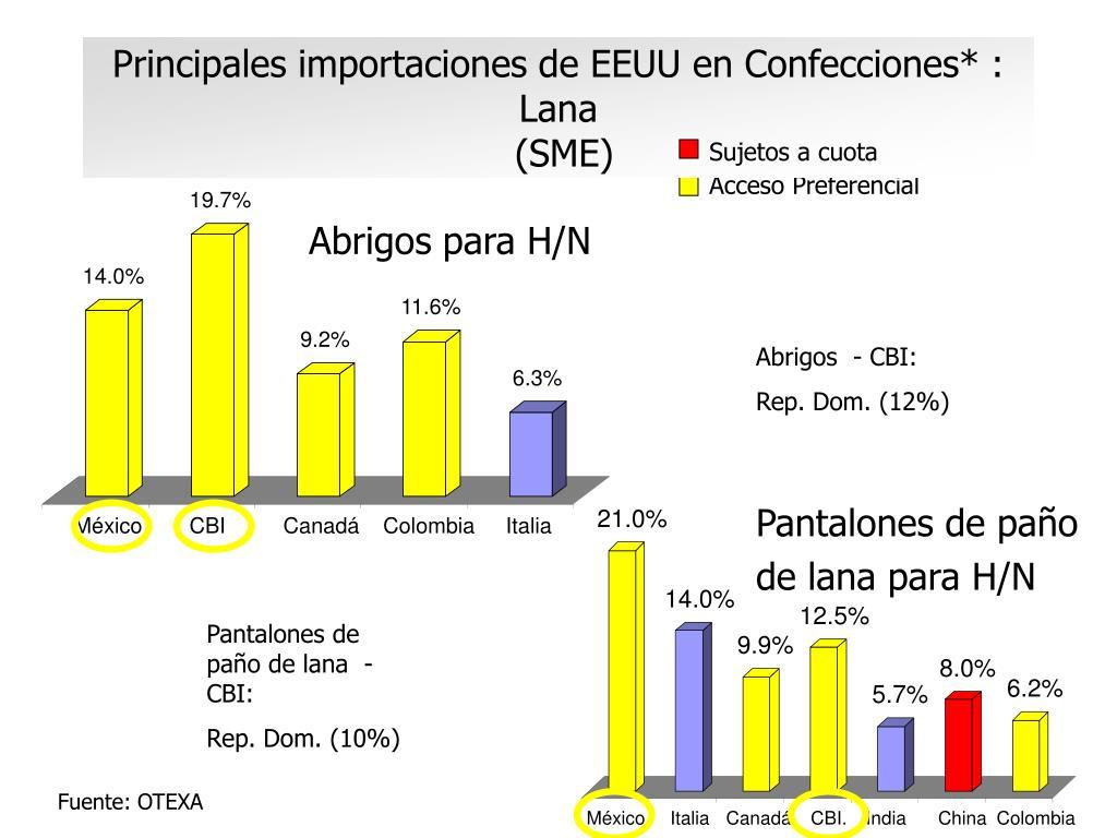 Principales importaciones de EEUU en Confecciones* : Lana