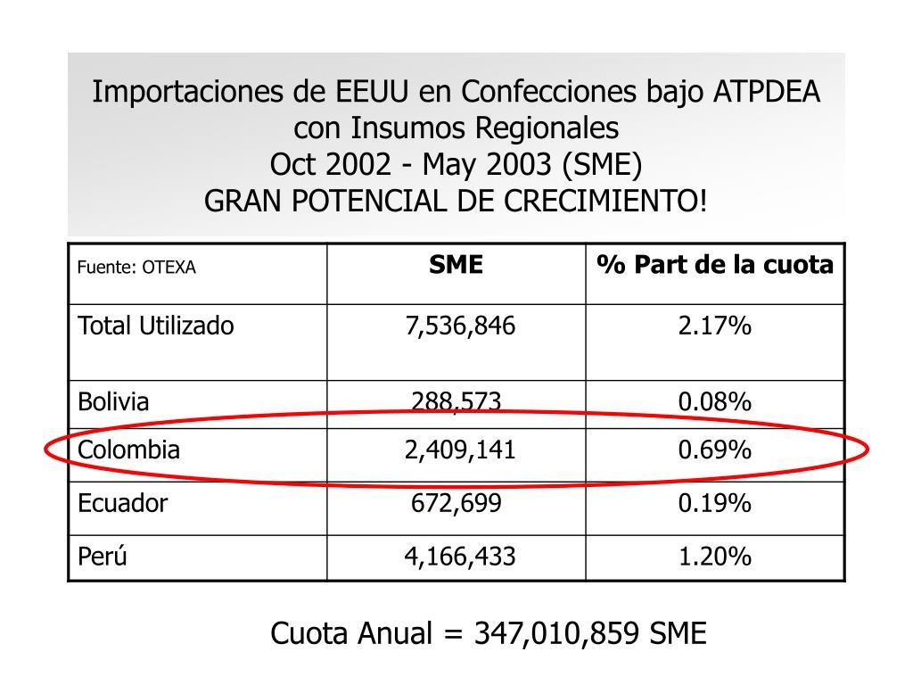 Importaciones de EEUU en Confecciones bajo ATPDEA con Insumos Regionales