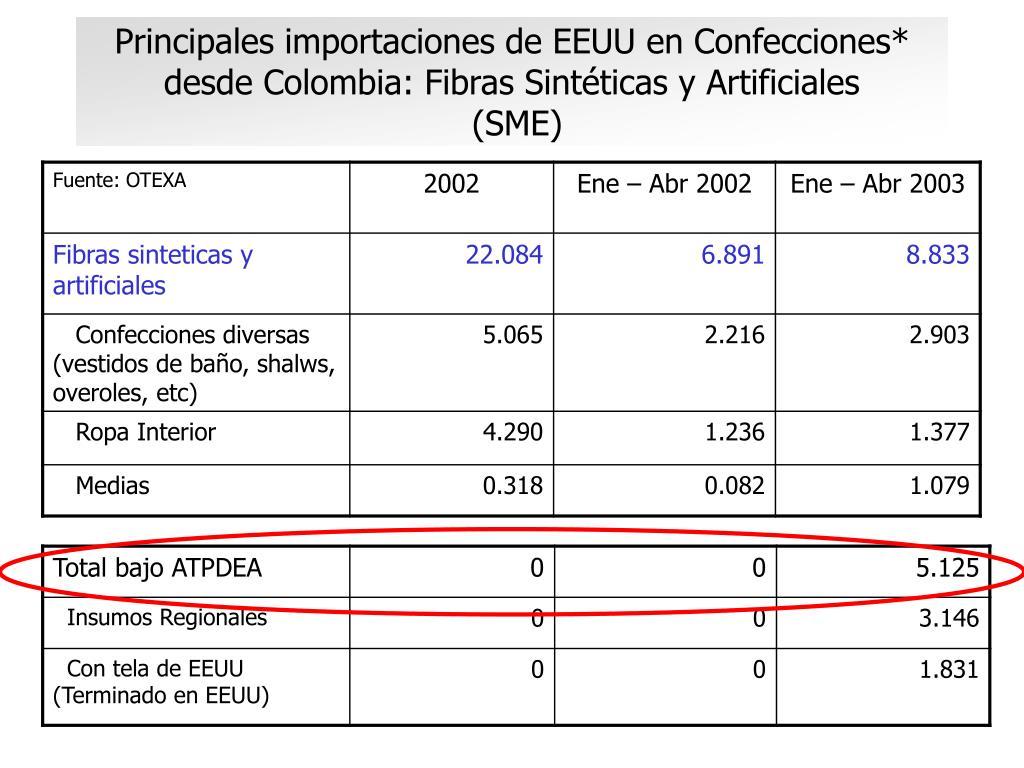 Principales importaciones de EEUU en Confecciones* desde Colombia: Fibras Sintéticas y Artificiales