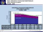 visits ambulatory community health network clinic visits by location fy2005 2008