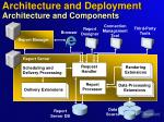 architecture and deployment architecture and components