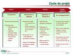 cycle du projet