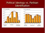 political ideology vs partisan identification