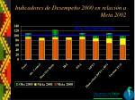 indicadores de desempe o 2000 en relaci n a meta 2002