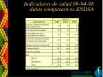 indicadores de salud 89 94 98 datos comparativos endsa