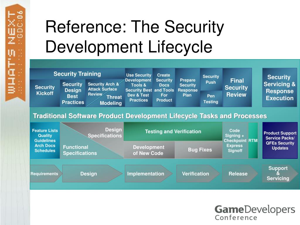 Reference: The Security Development Lifecycle