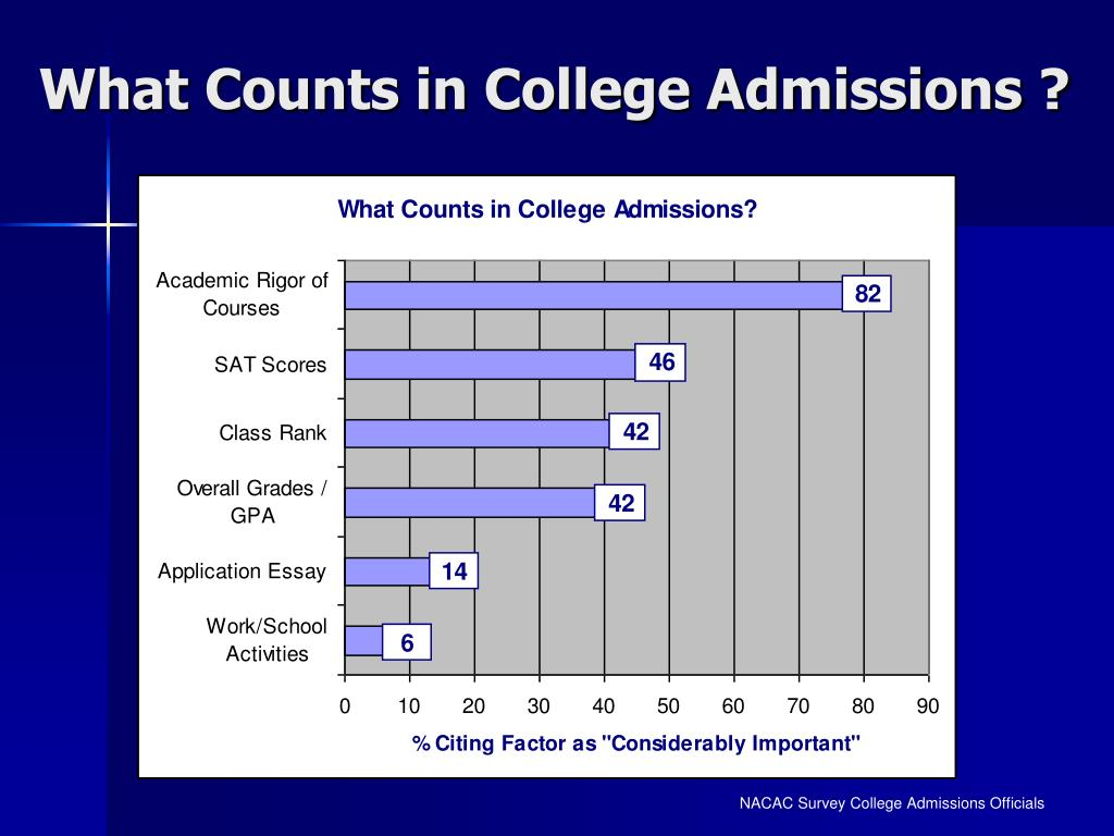What Counts in College Admissions ?