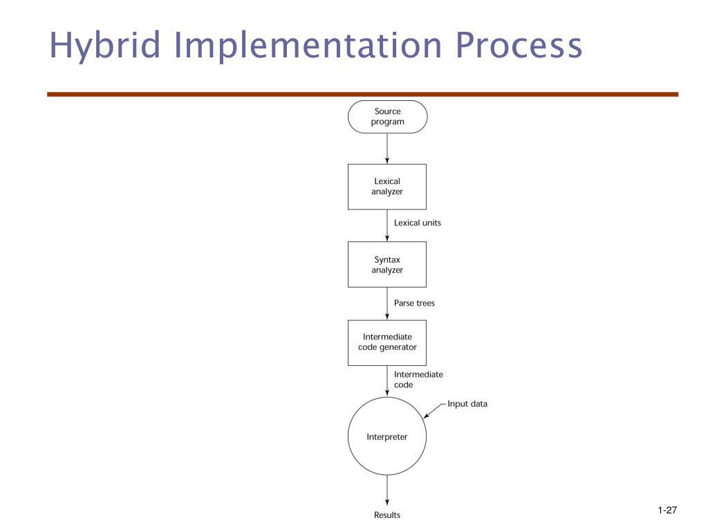 Hybrid Implementation Process