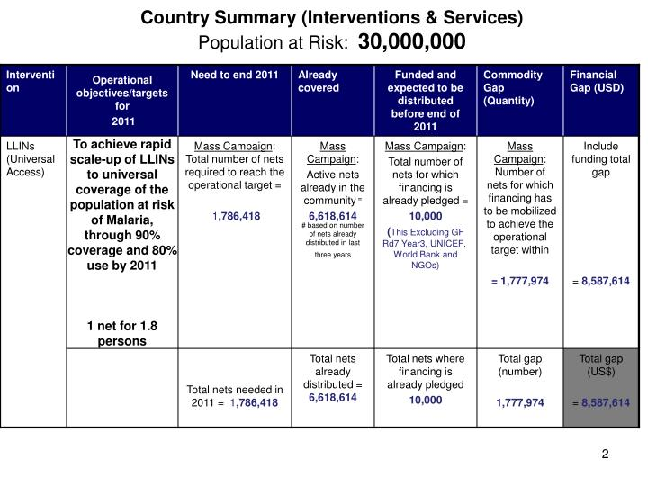 Country summary interventions services population at risk 30 000 000