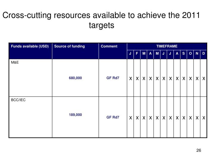 Cross-cutting resources available to achieve the 2011 targets