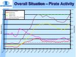 overall situation pirate activity