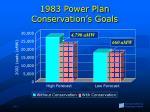 1983 power plan conservation s goals
