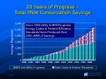 20 years of progress total pnw conservation savings