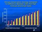 annual conservation savings compared to difference between 1983 mid high forecast and actual sales