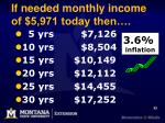 if needed monthly income of 5 971 today then