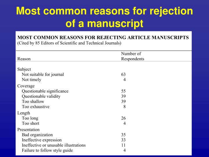 Most common reasons for rejection of a manuscript
