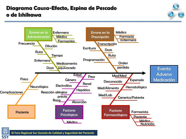 Lujo Plantilla De Diagrama De Espina De Pescado Powerpoint Bosquejo ...