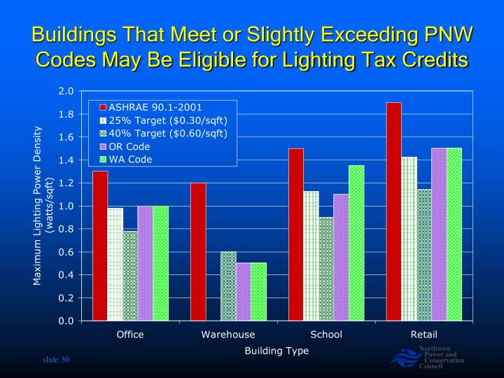 Buildings That Meet or Slightly Exceeding PNW Codes May Be Eligible for Lighting Tax Credits