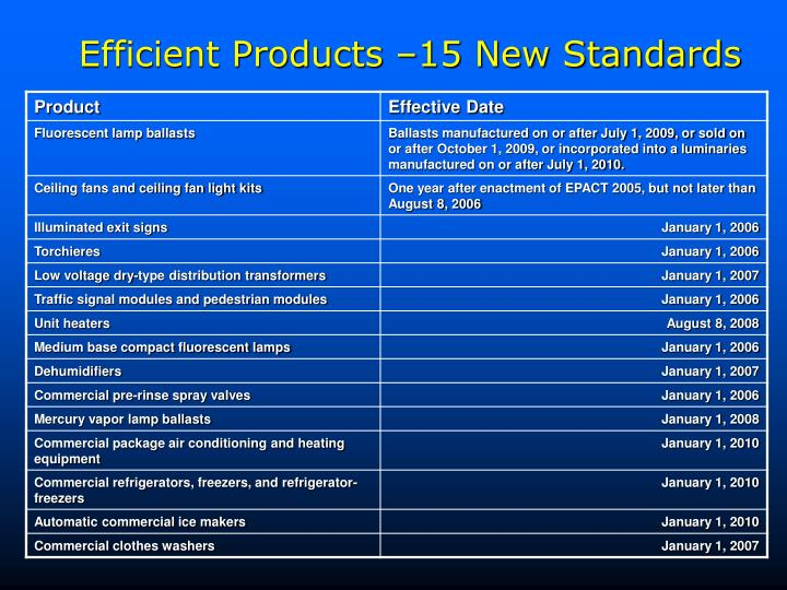 Efficient Products –15 New Standards