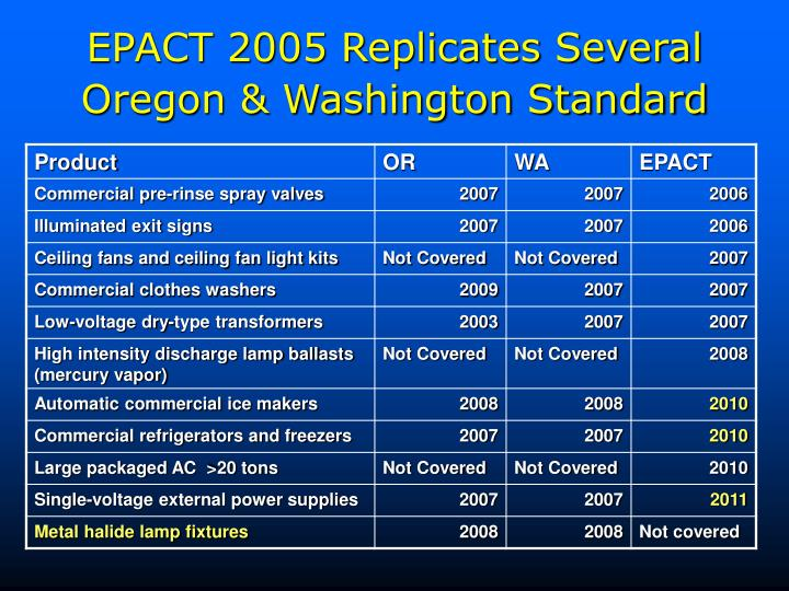 EPACT 2005 Replicates Several Oregon & Washington Standard