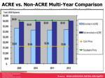 acre vs non acre multi year comparison