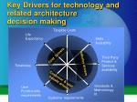key drivers for technology and related architecture decision making
