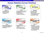 human relations survey timelines