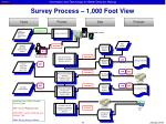 survey process 1 000 foot view