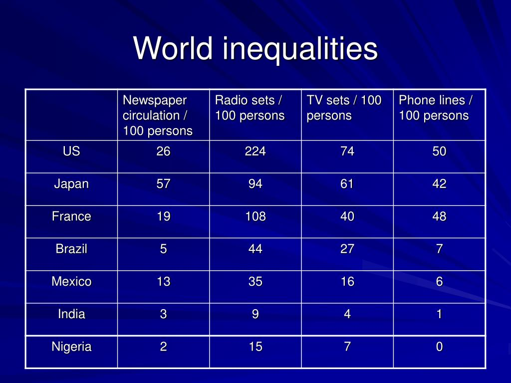 World inequalities