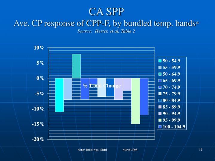 CA SPP