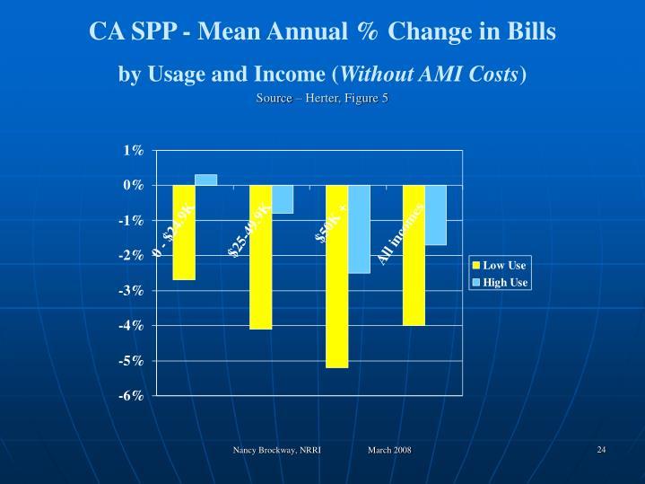 CA SPP - Mean Annual % Change in Bills