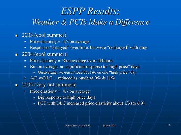 ESPP Results: