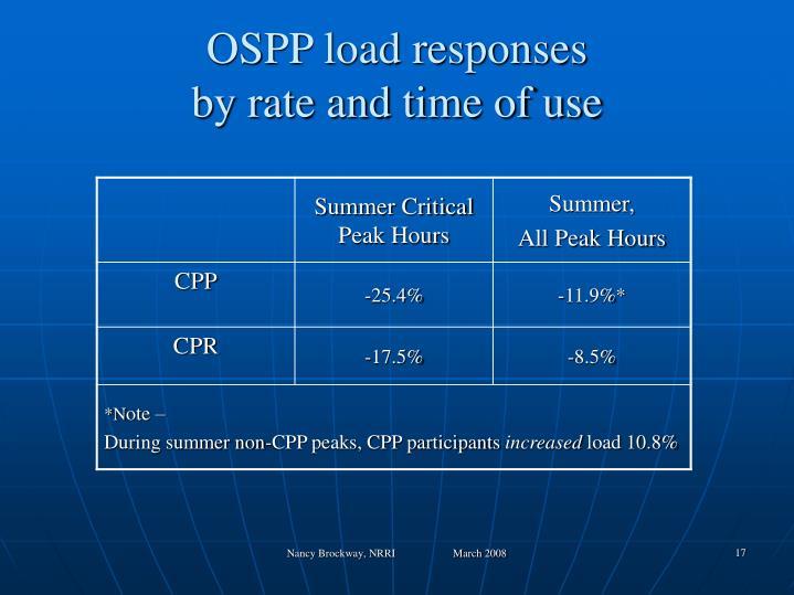 OSPP load responses