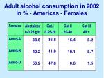 adult alcohol consumption in 2002 in americas females