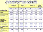 alcohol attributable deaths in americas 2002 by disease and region epidemiological model