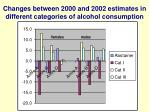 changes between 2000 and 2002 estimates in different categories of alcohol consumption