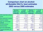 comparison chart on alcohol attributable dalys best estimates 2002 versus 2000 estimates