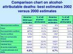 comparison chart on alcohol attributable deaths best estimates 2002 versus 2000 estimates