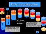 s ulenchromatographie