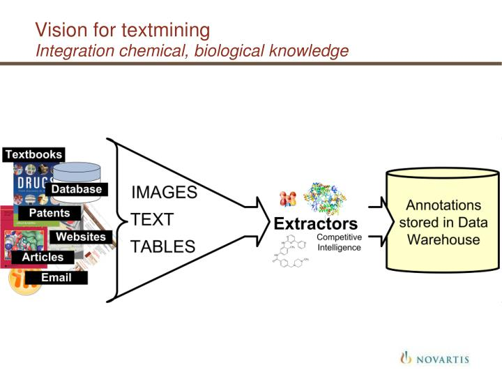 Vision for textmining integration chemical biological knowledge