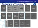 anatomy of a technical file